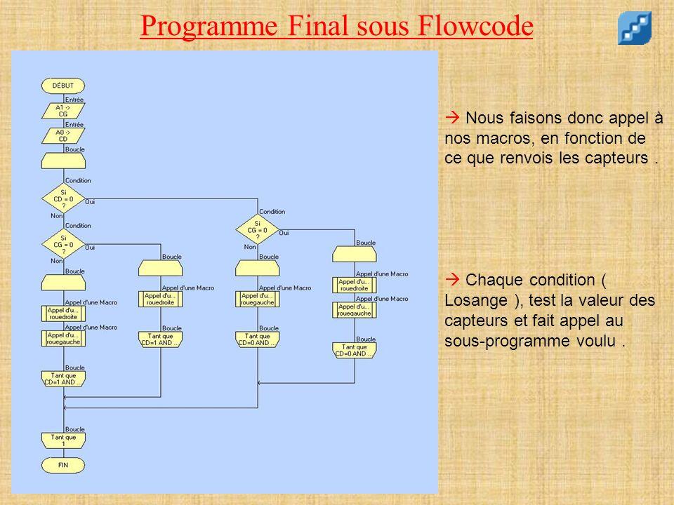 Programme Final sous Flowcode