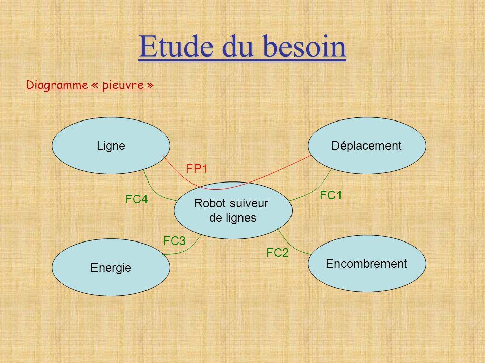 Etude du besoin Diagramme « pieuvre » Ligne Déplacement FP1