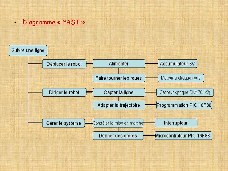 Diagramme « FAST »