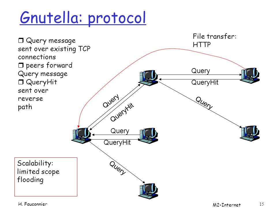 Gnutella: protocol File transfer: