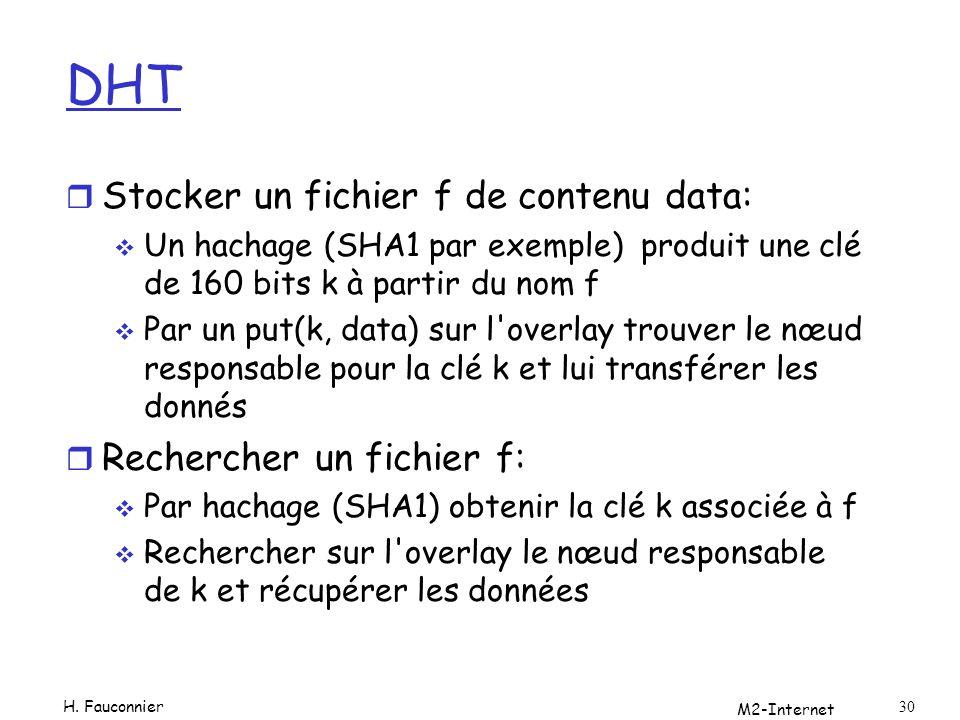 DHT Stocker un fichier f de contenu data: Rechercher un fichier f: