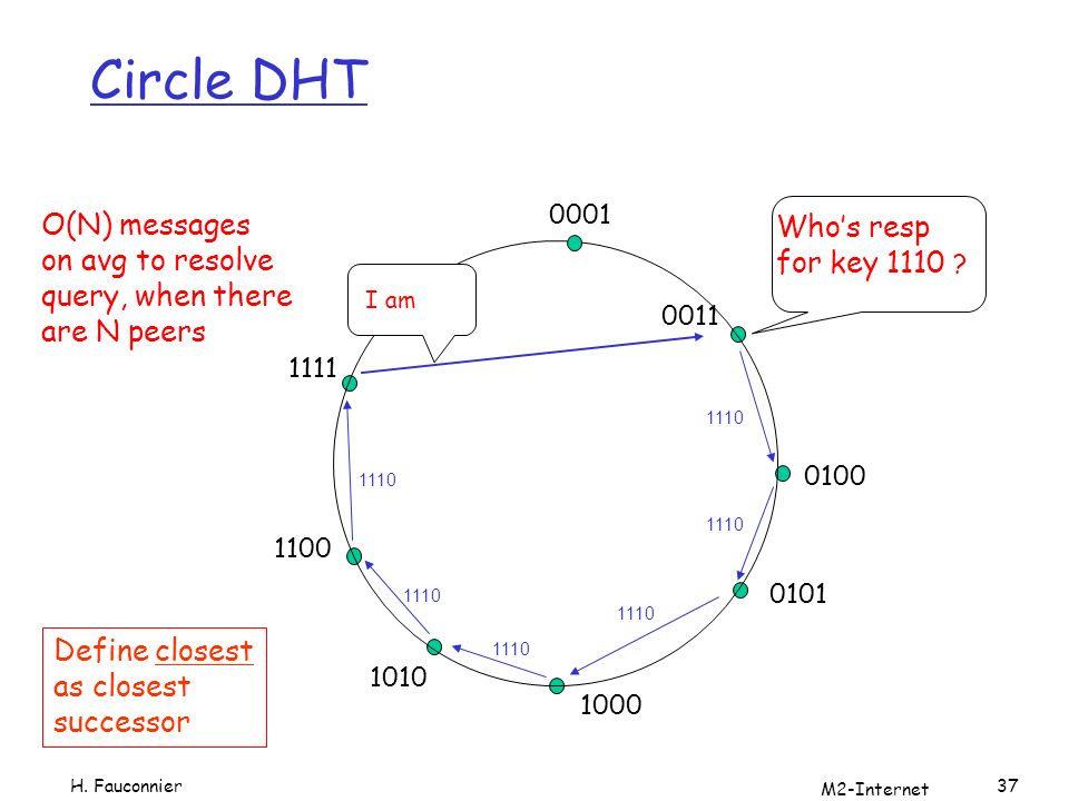 Circle DHT O(N) messages Who's resp on avg to resolve for key 1110