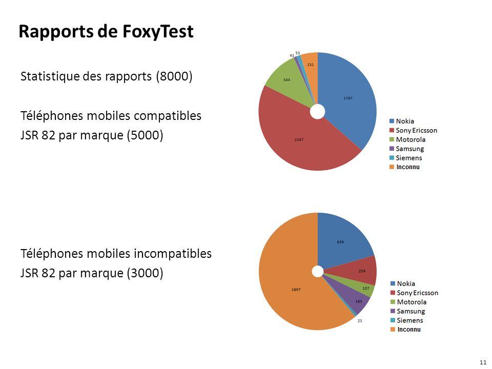Rapports de FoxyTest Statistique des rapports (8000)
