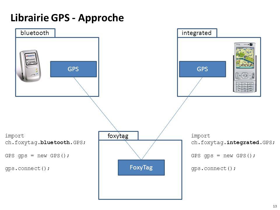 Librairie GPS - Approche