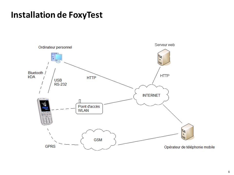 Installation de FoxyTest