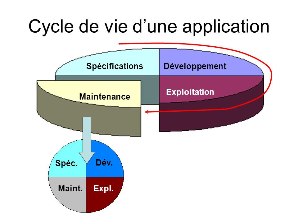 Cycle de vie d'une application