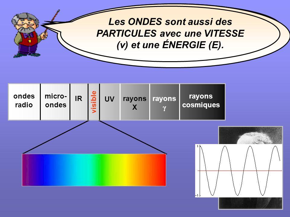 C'est le physicien écossais James Clerk MAXWELL qui a introduit en 1865 le concept d'ONDES ÉLECTROMAGNÉTIQUES.