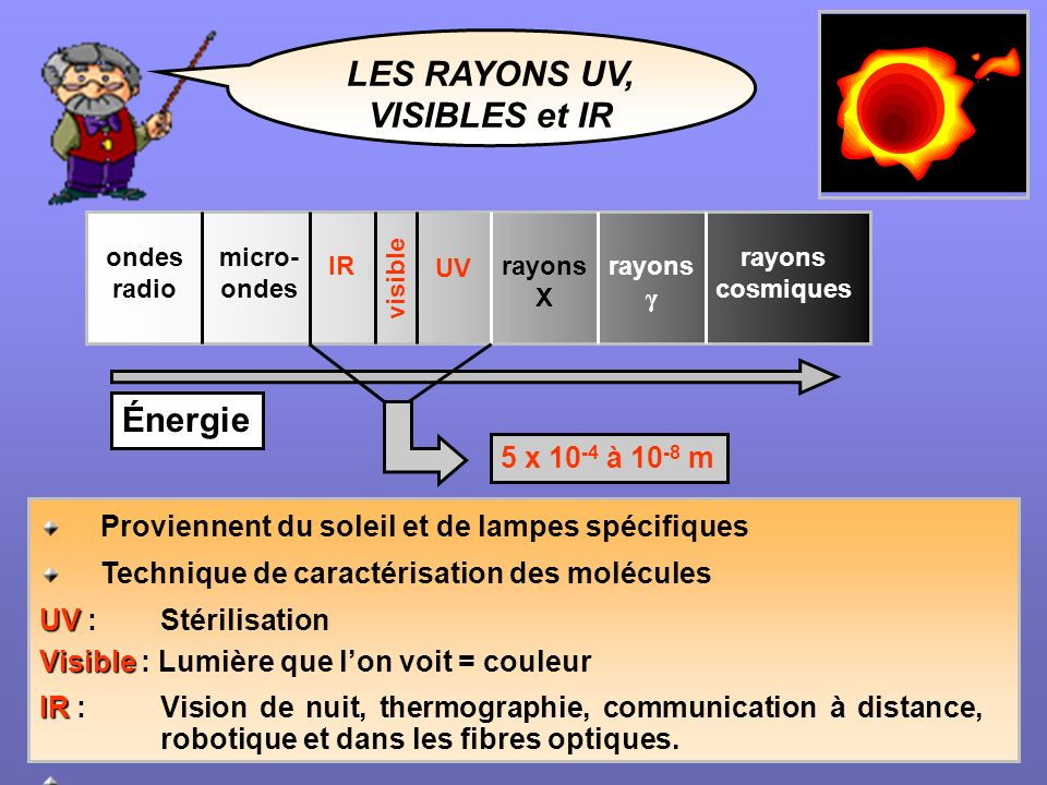 LES RAYONS UV, VISIBLES et IR