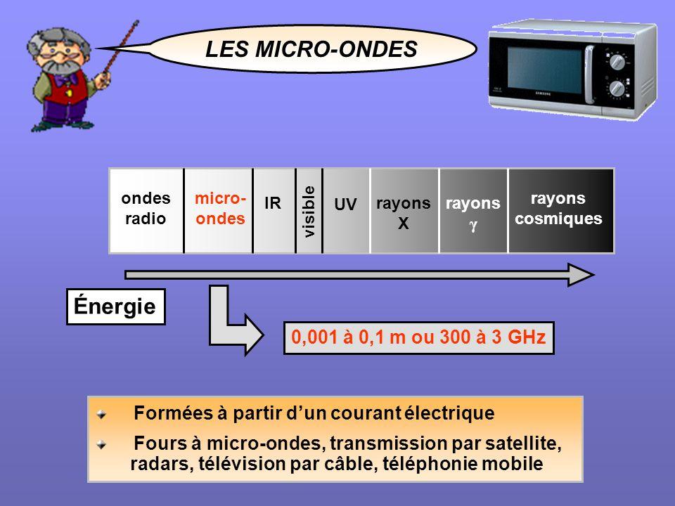 LES MICRO-ONDES Énergie 0,001 à 0,1 m ou 300 à 3 GHz