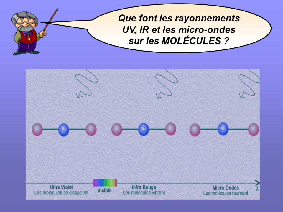 Que font les rayonnements UV, IR et les micro-ondes sur les MOLÉCULES