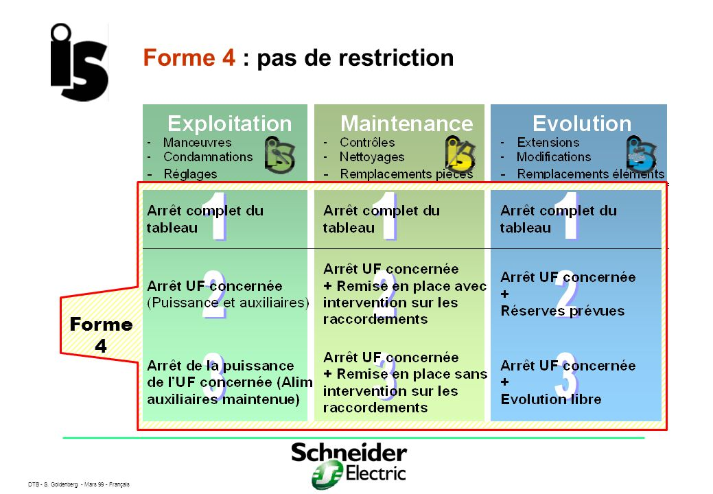 Forme 4 : pas de restriction