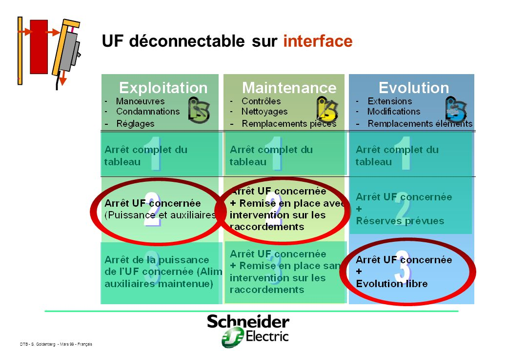UF déconnectable sur interface