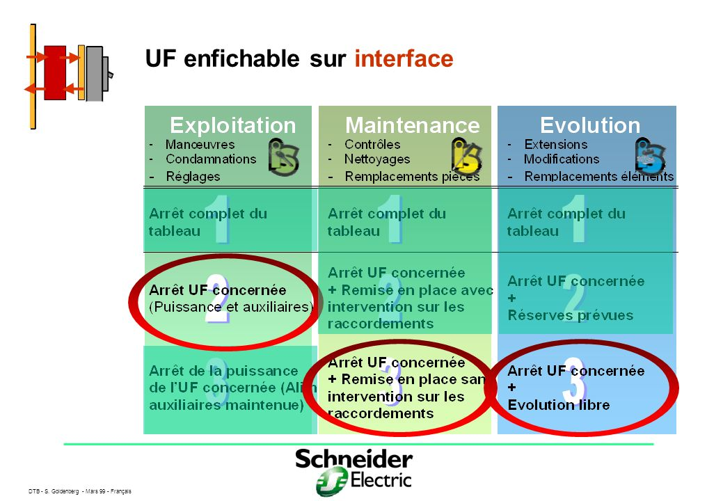 UF enfichable sur interface