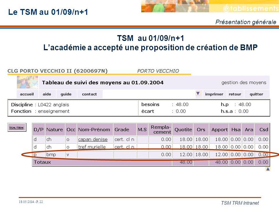 L'académie a accepté une proposition de création de BMP