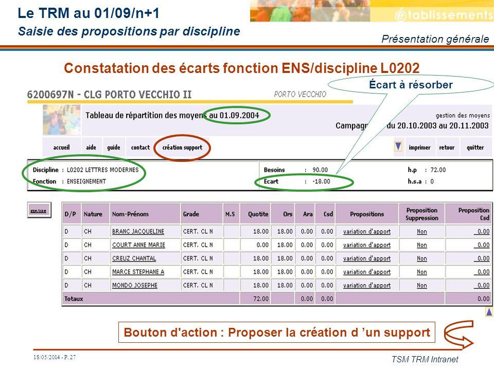 Constatation des écarts fonction ENS/discipline L0202