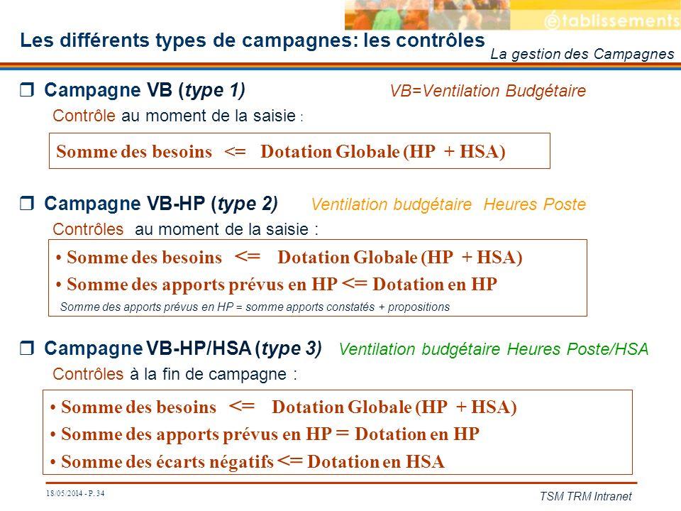 Les différents types de campagnes: les contrôles