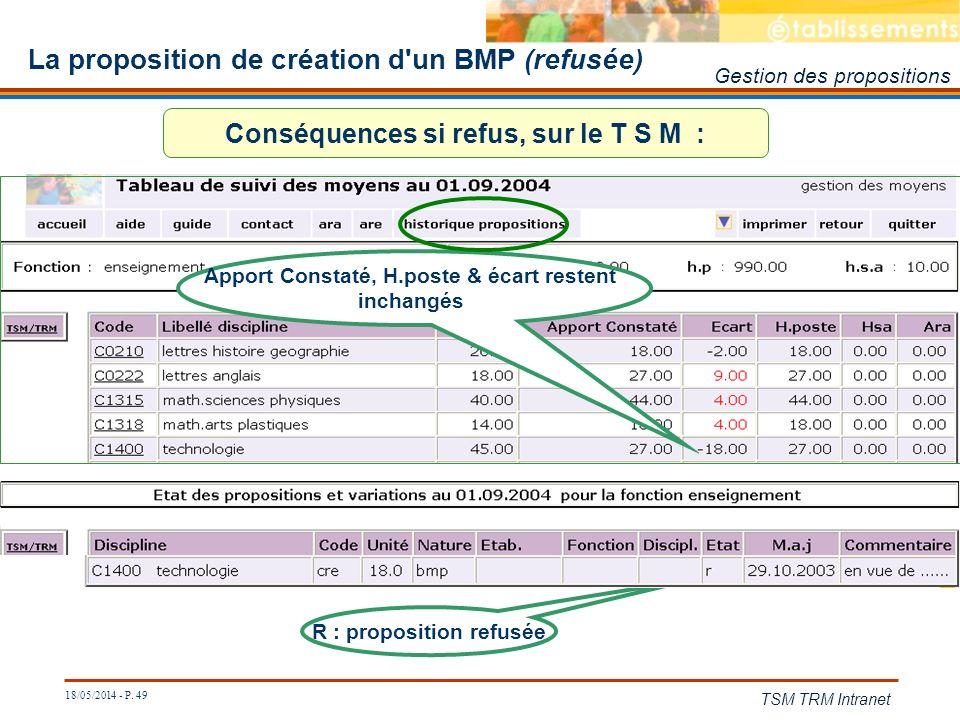 La proposition de création d un BMP (refusée)