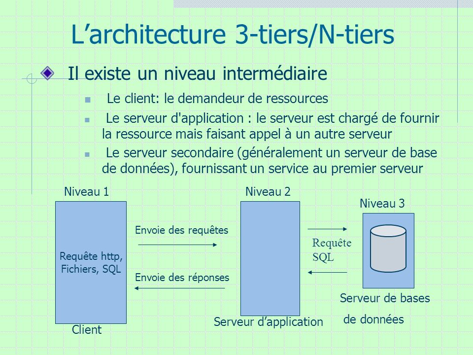 L'architecture 3-tiers/N-tiers