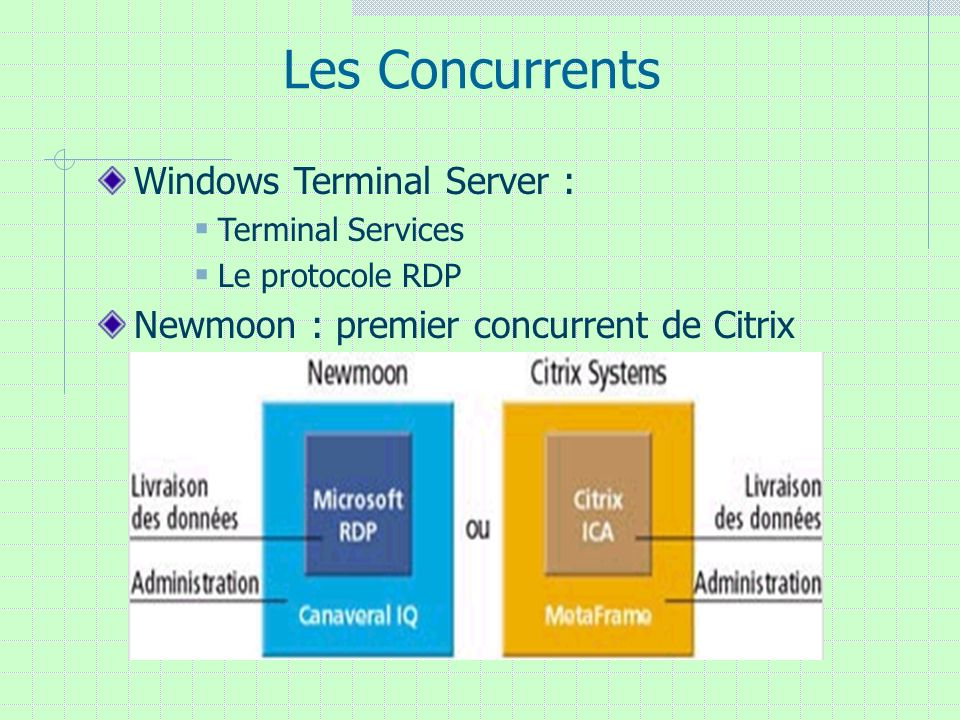Les Concurrents Windows Terminal Server :