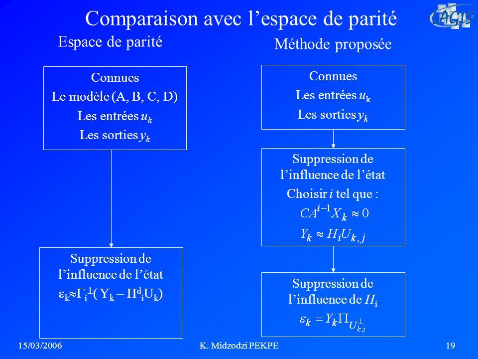 Comparaison avec l'espace de parité
