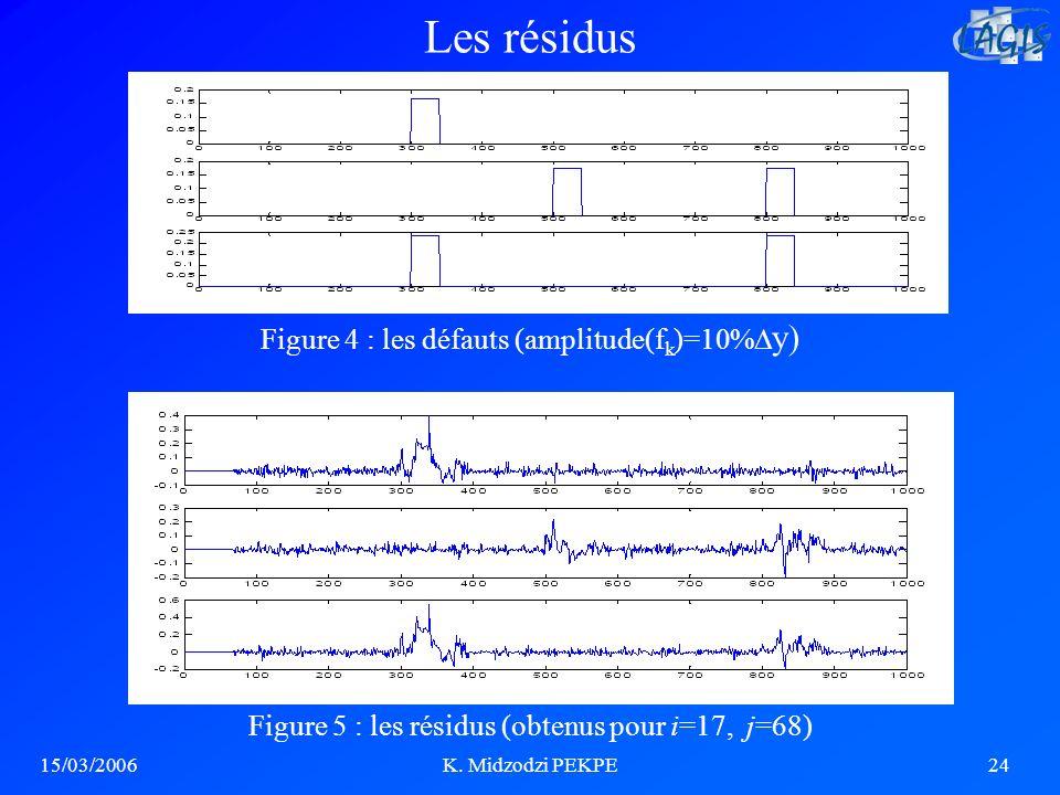 Les résidus Figure 4 : les défauts (amplitude(fk)=10%y)