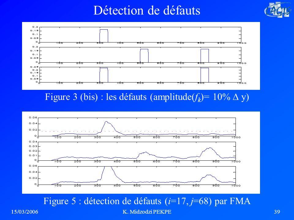 Détection de défauts Figure 3 (bis) : les défauts (amplitude(fk)= 10%  y) Figure 5 : détection de défauts (i=17, j=68) par FMA.