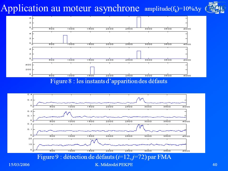 Application au moteur asynchrone