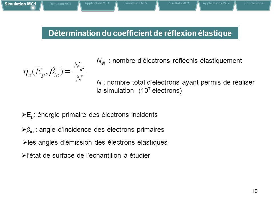 Détermination du coefficient de réflexion élastique