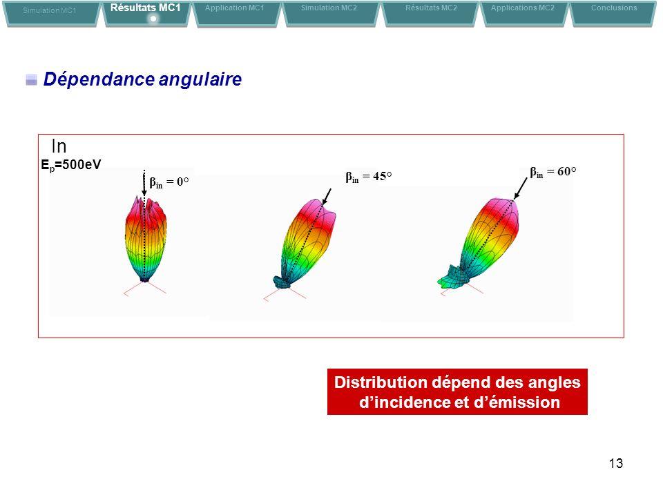 Distribution dépend des angles d'incidence et d'émission