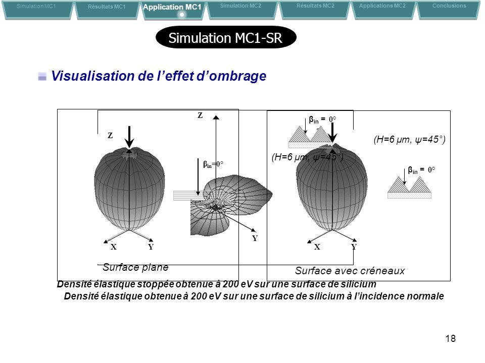 Visualisation de l'effet d'ombrage