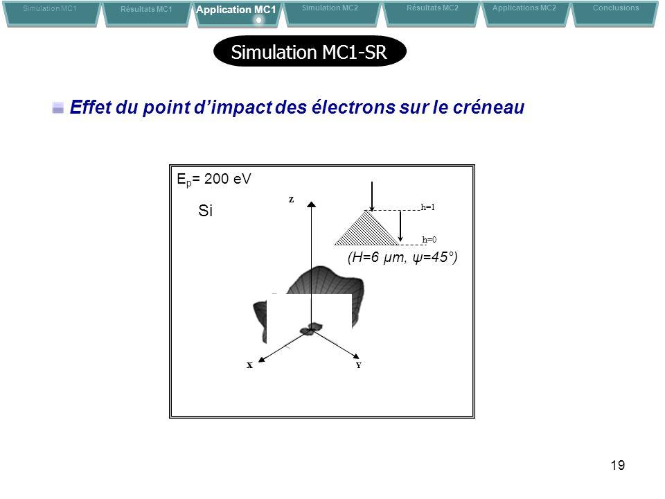 Effet du point d'impact des électrons sur le créneau