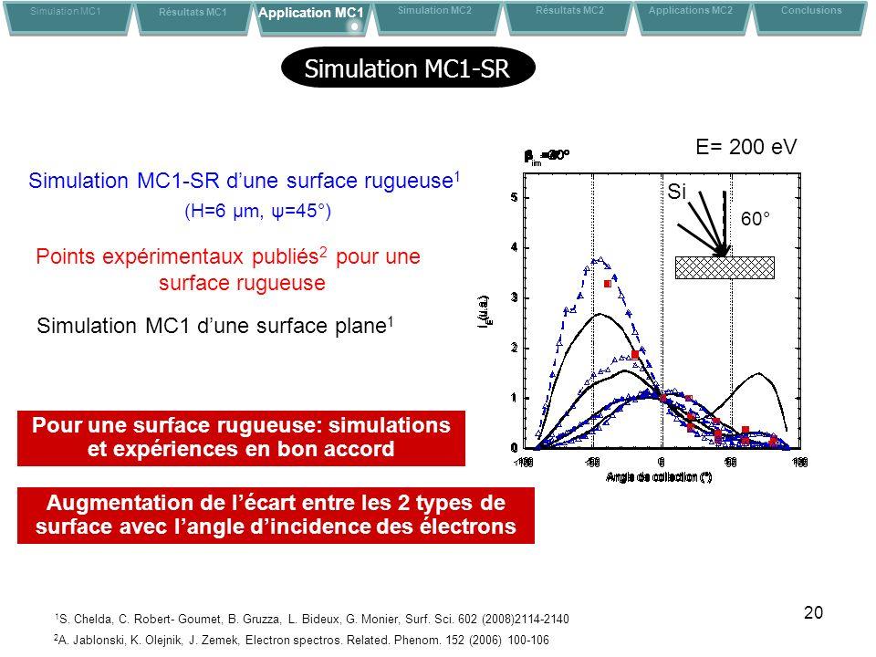 Pour une surface rugueuse: simulations et expériences en bon accord