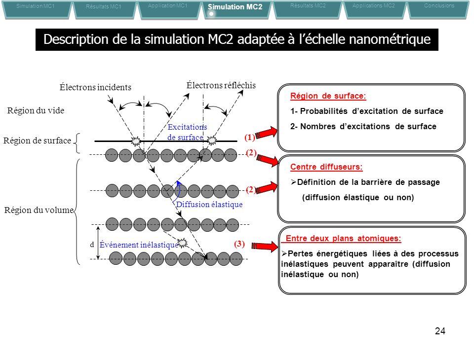 Description de la simulation MC2 adaptée à l'échelle nanométrique
