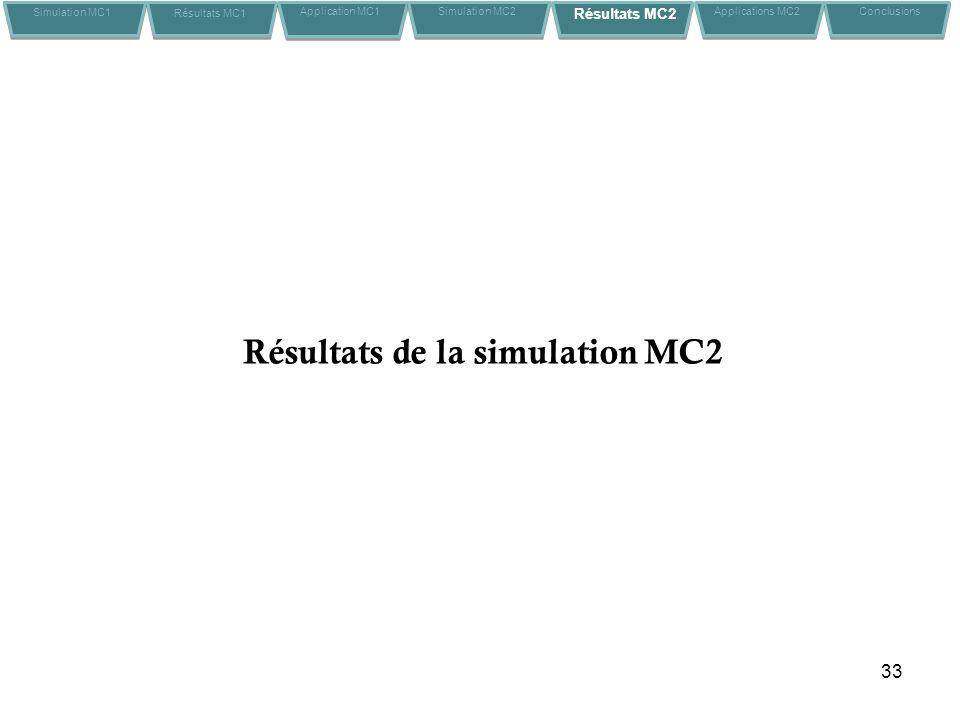 Résultats de la simulation MC2