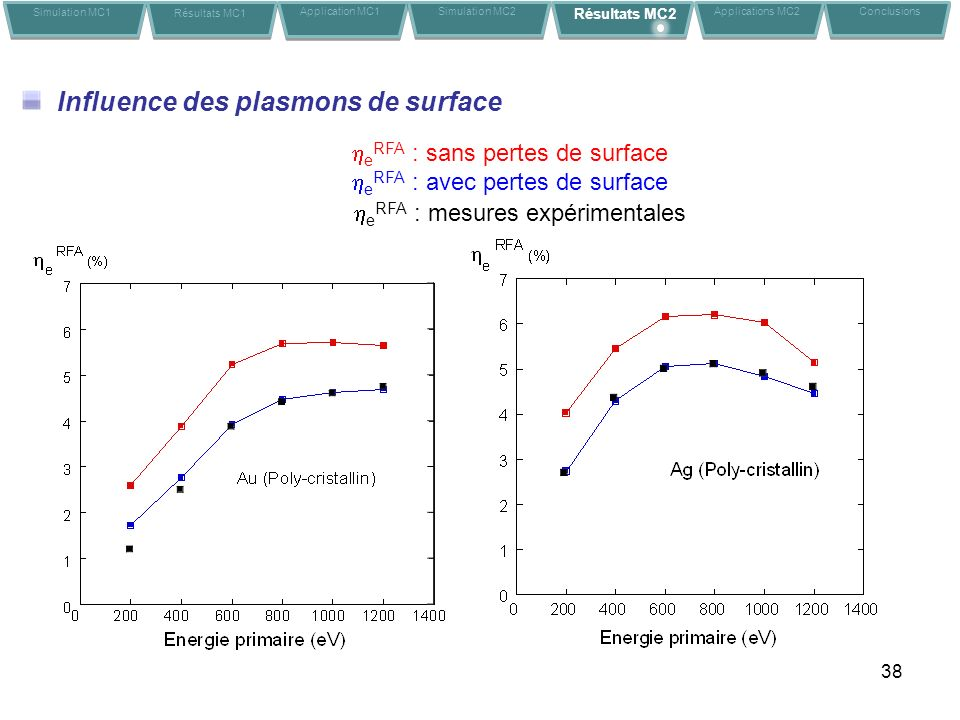 Influence des plasmons de surface