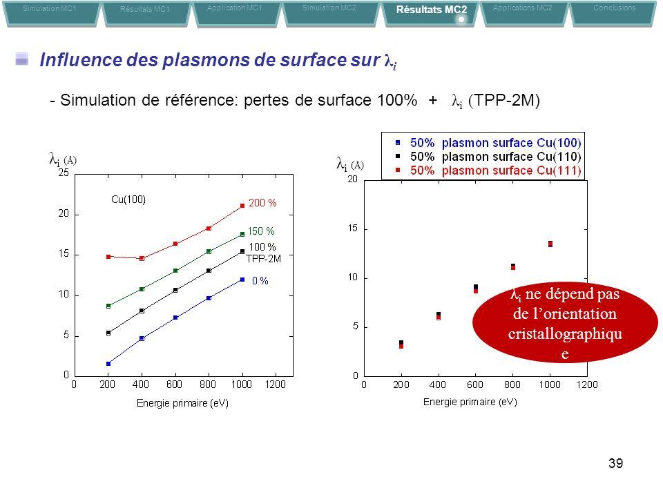 Influence des plasmons de surface sur λi
