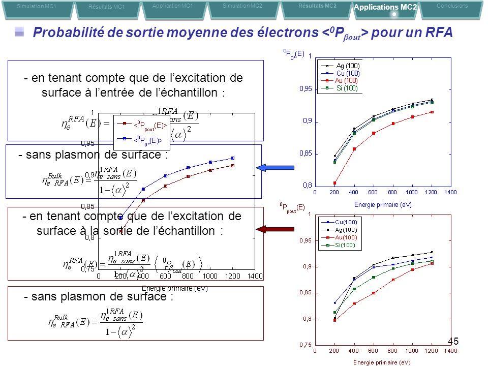 Probabilité de sortie moyenne des électrons <0Pβout> pour un RFA