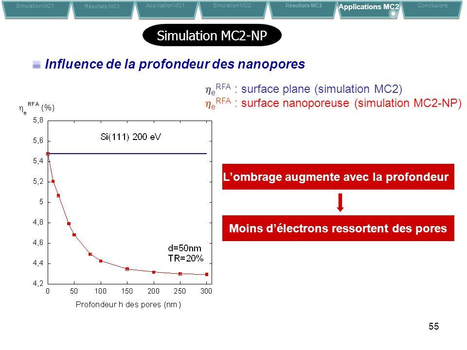 Influence de la profondeur des nanopores