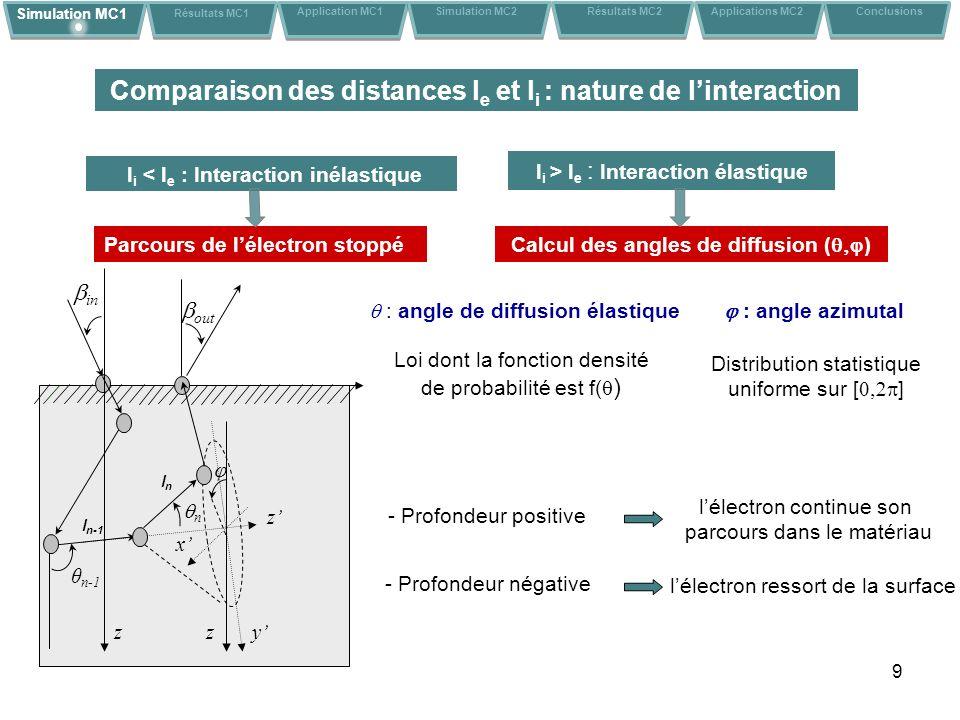 Comparaison des distances le et li : nature de l'interaction