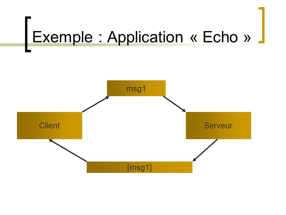 Exemple : Application « Echo »