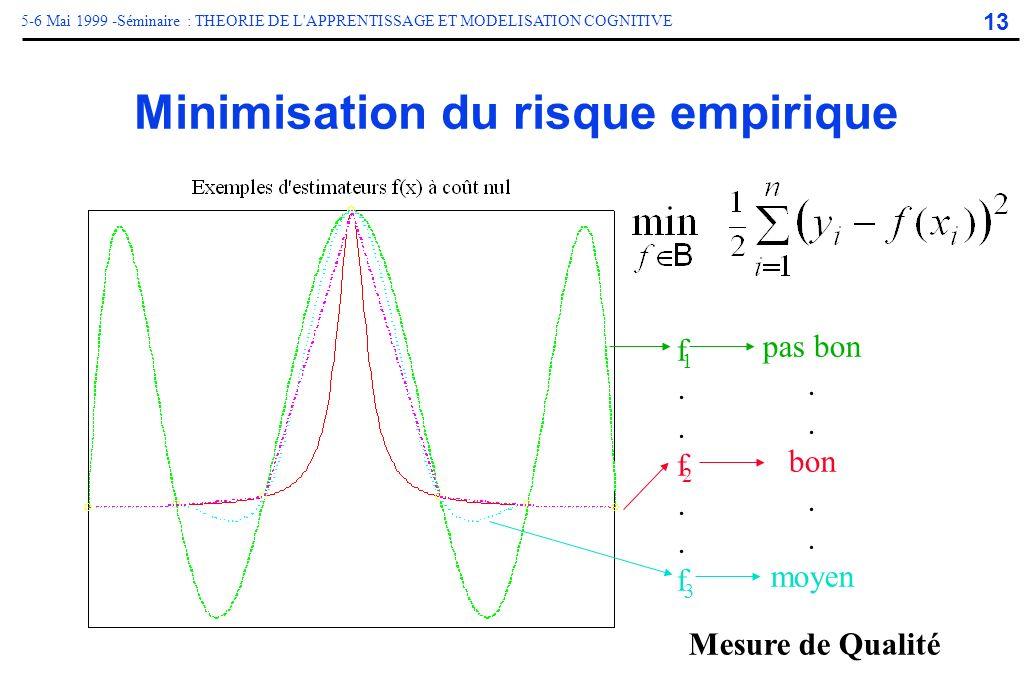 Minimisation du risque empirique