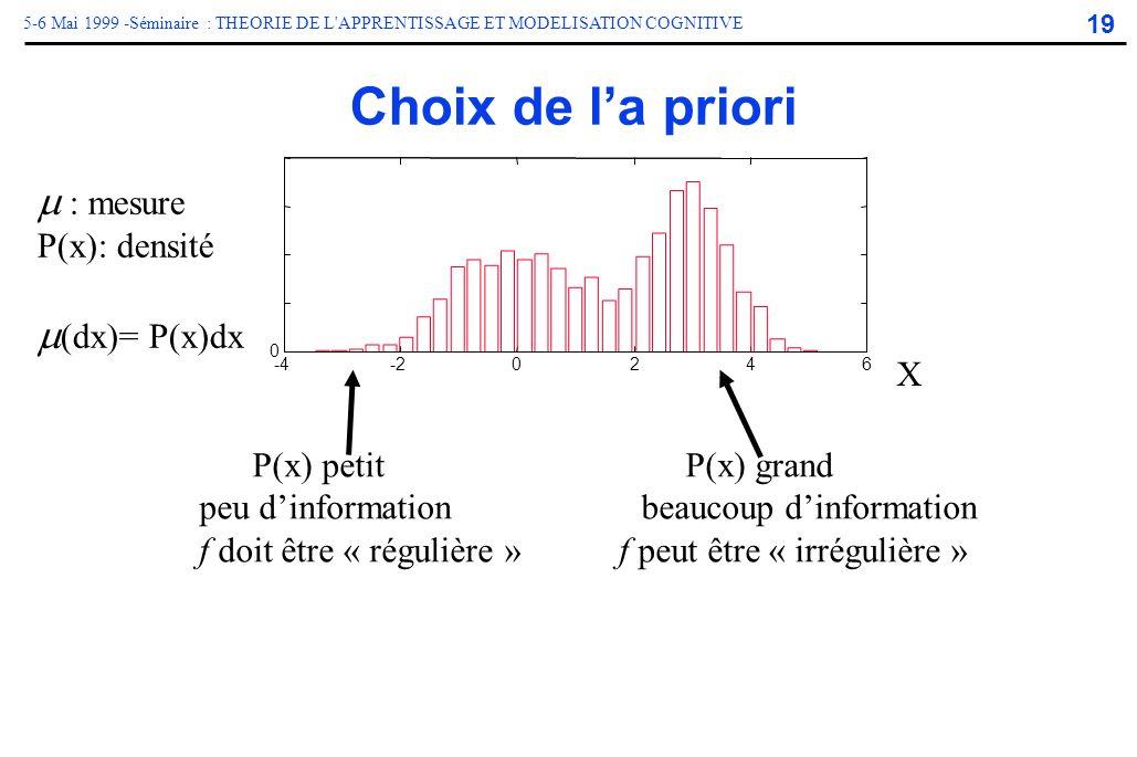 Choix de l'a priori m : mesure m(dx)= P(x)dx P(x): densité X