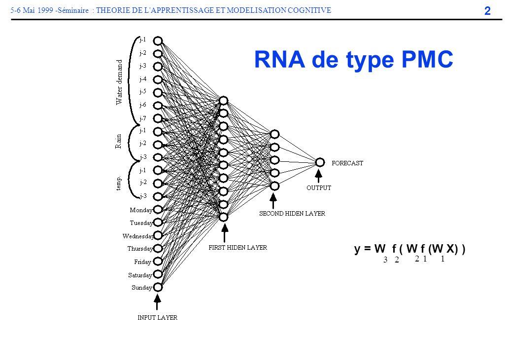 RNA de type PMC y = W f ( W f (W X) ) 3 2 2 1 1