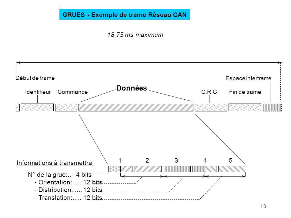 Données GRUES - Exemple de trame Réseau CAN 18,75 ms maximum 1 2 3 4 5
