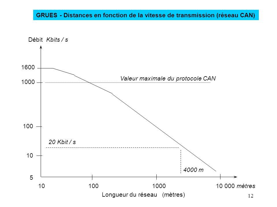 GRUES - Distances en fonction de la vitesse de transmission (réseau CAN)