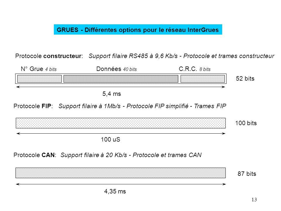 GRUES - Différentes options pour le réseau InterGrues