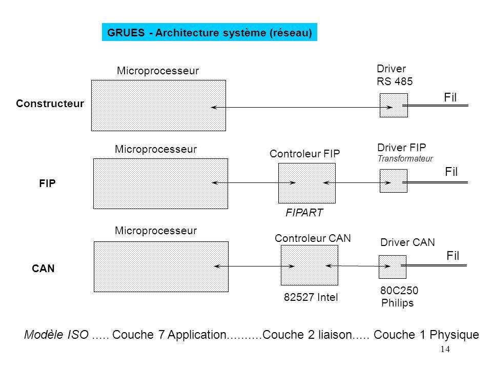 GRUES - Architecture système (réseau)
