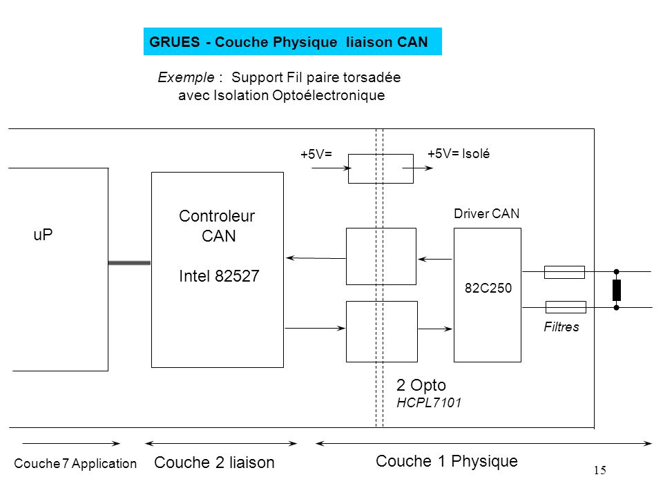 Controleur CAN uP Intel 82527 2 Opto Couche 2 liaison