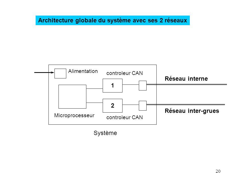 Architecture globale du système avec ses 2 réseaux