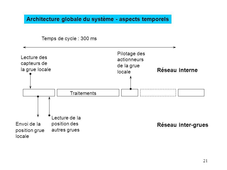 Architecture globale du système - aspects temporels